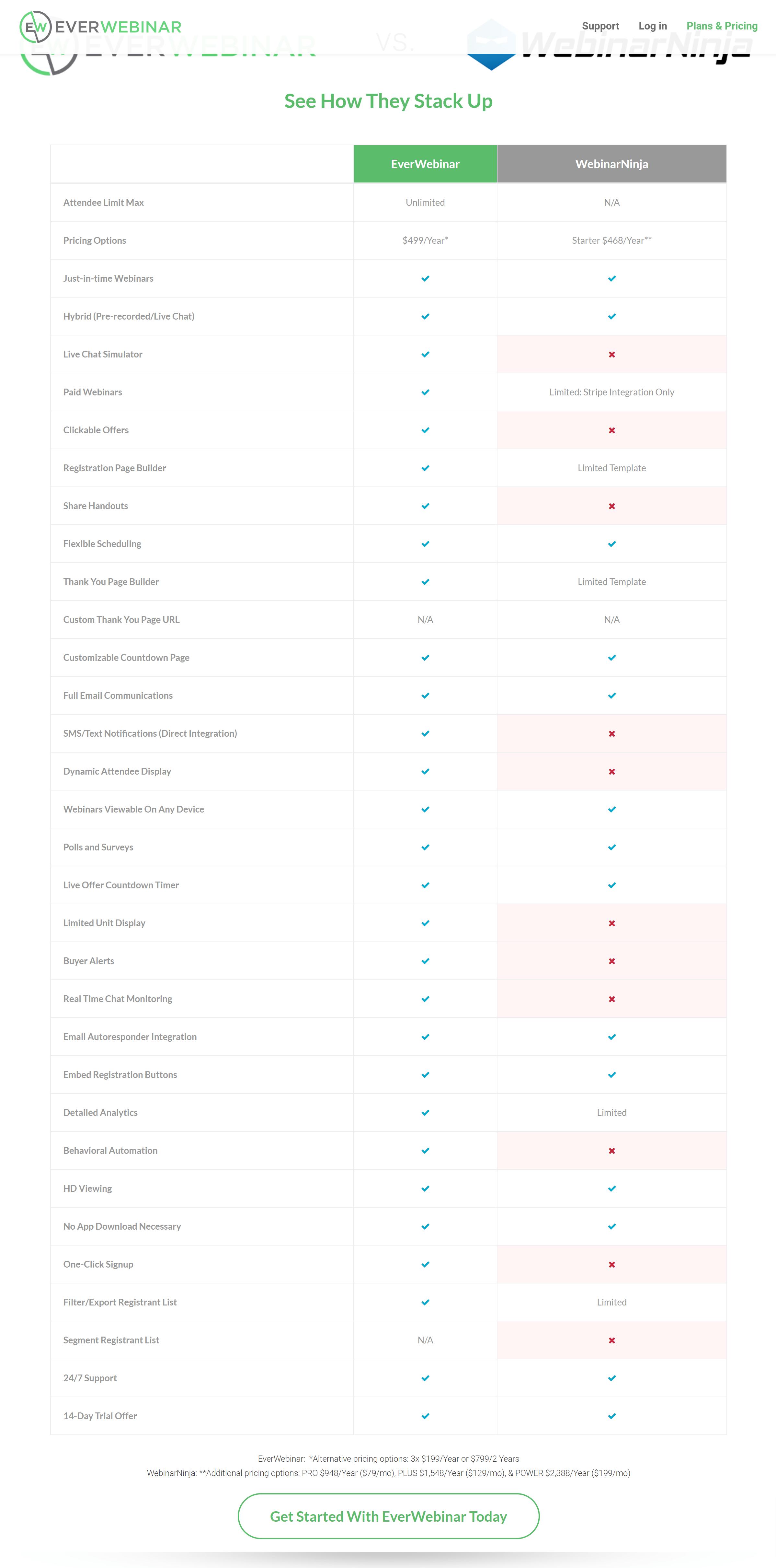 Everwebinar vs Webinar Ninja