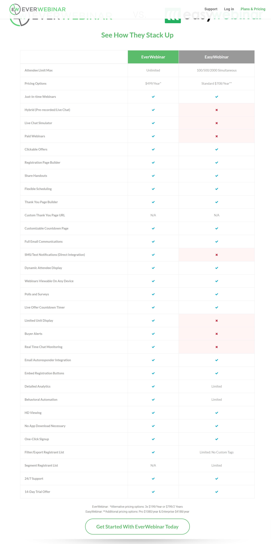 Everwebinar vs easywebinar