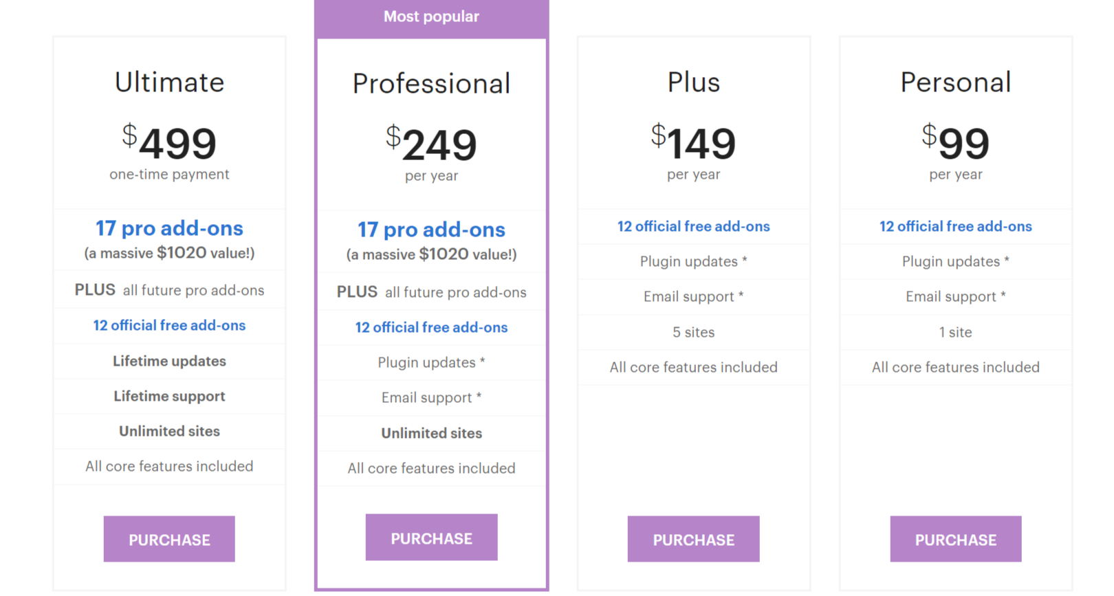 Pricing Plans- Restrict Content Pro