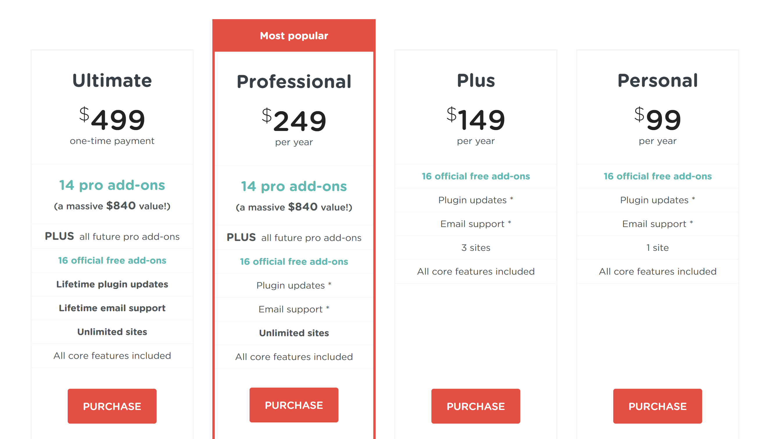 affiliate wp Pricing Plan