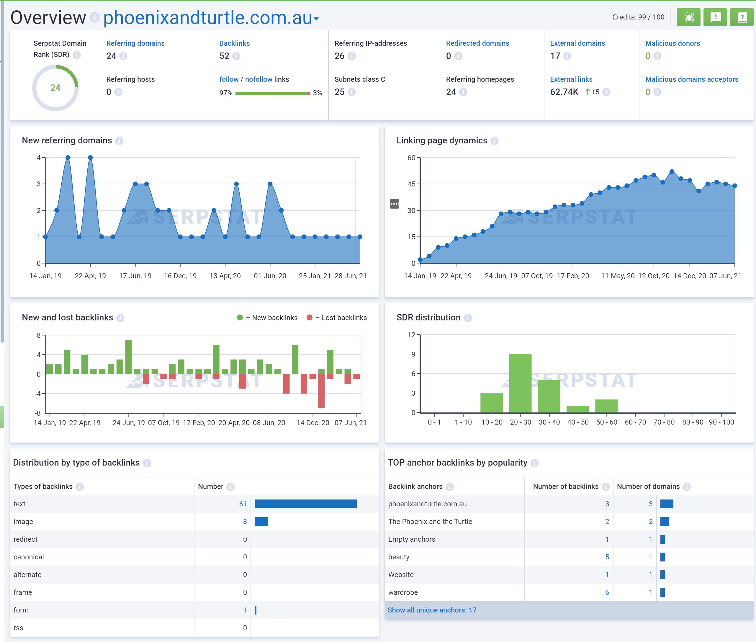 Overview Backlink Analysis serpstat