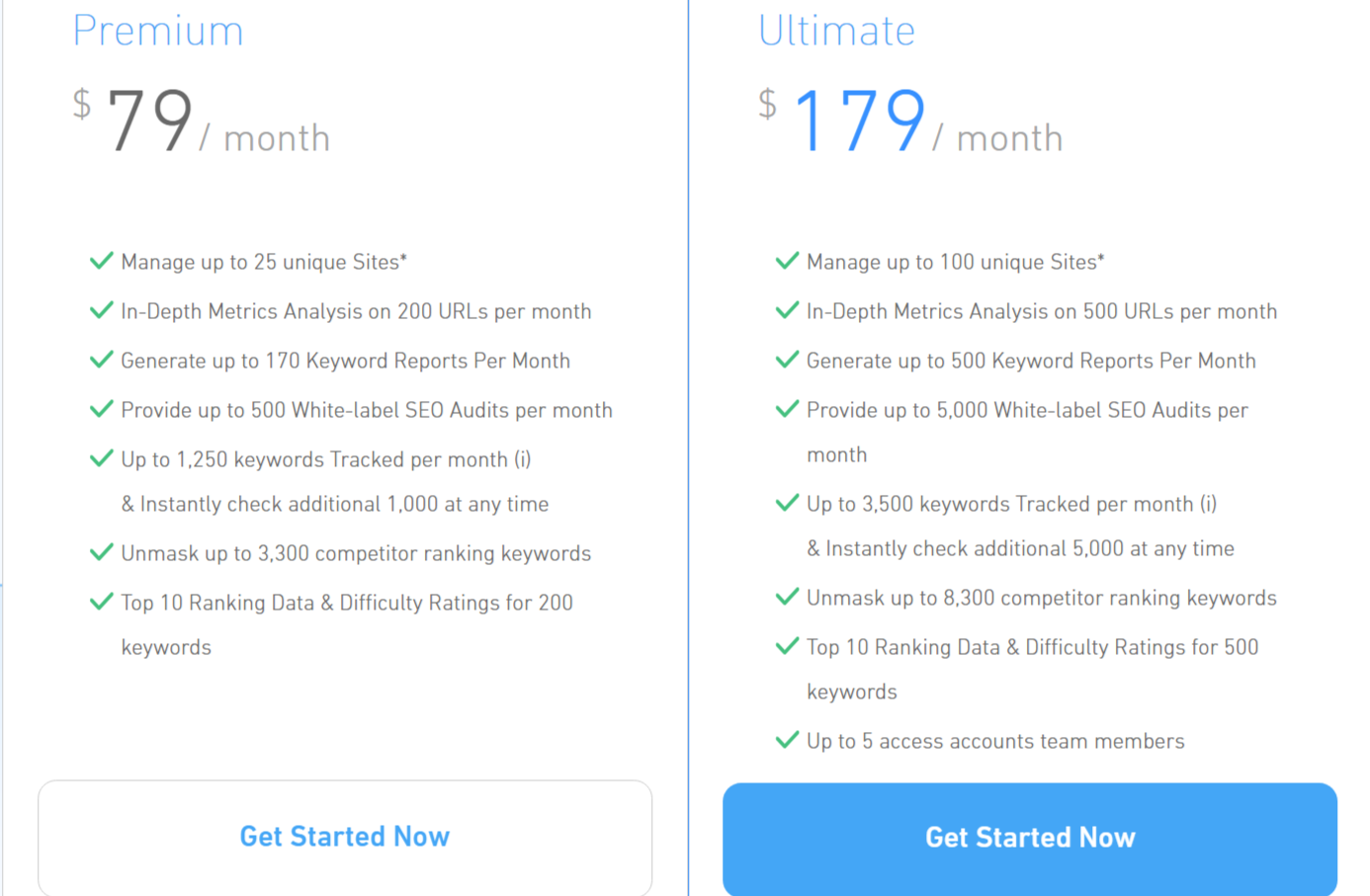 SERPed Review- Pricing Plan