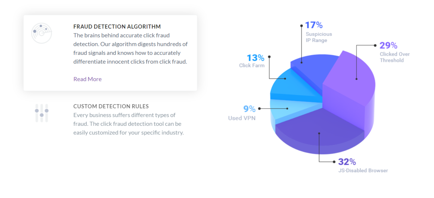 ClickCease Review- Fraud Detection Algorithm