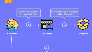 Dropshipping Model- guide for dropshpping