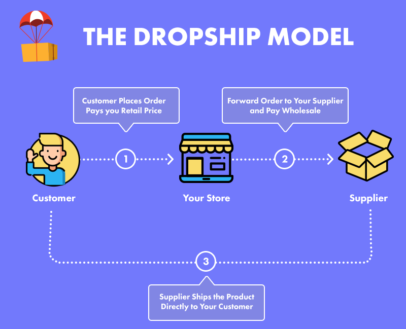 Dropshipping模型-drophpping指南