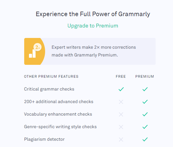 Grammarly review pricing