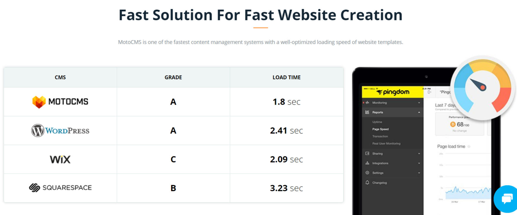 MotoCMS Review With Coupon Codes- Fast and reliable