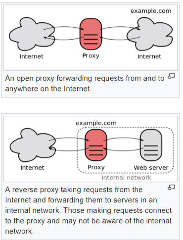 Proxy Severs -Forward Proxy Servers
