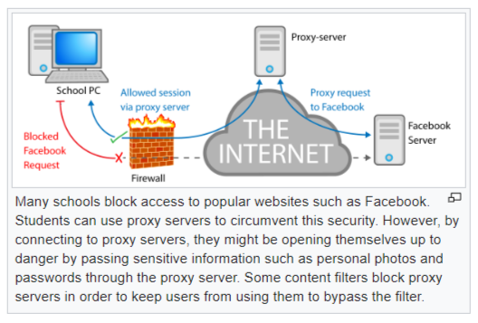 Proxy server - By Passing The Server