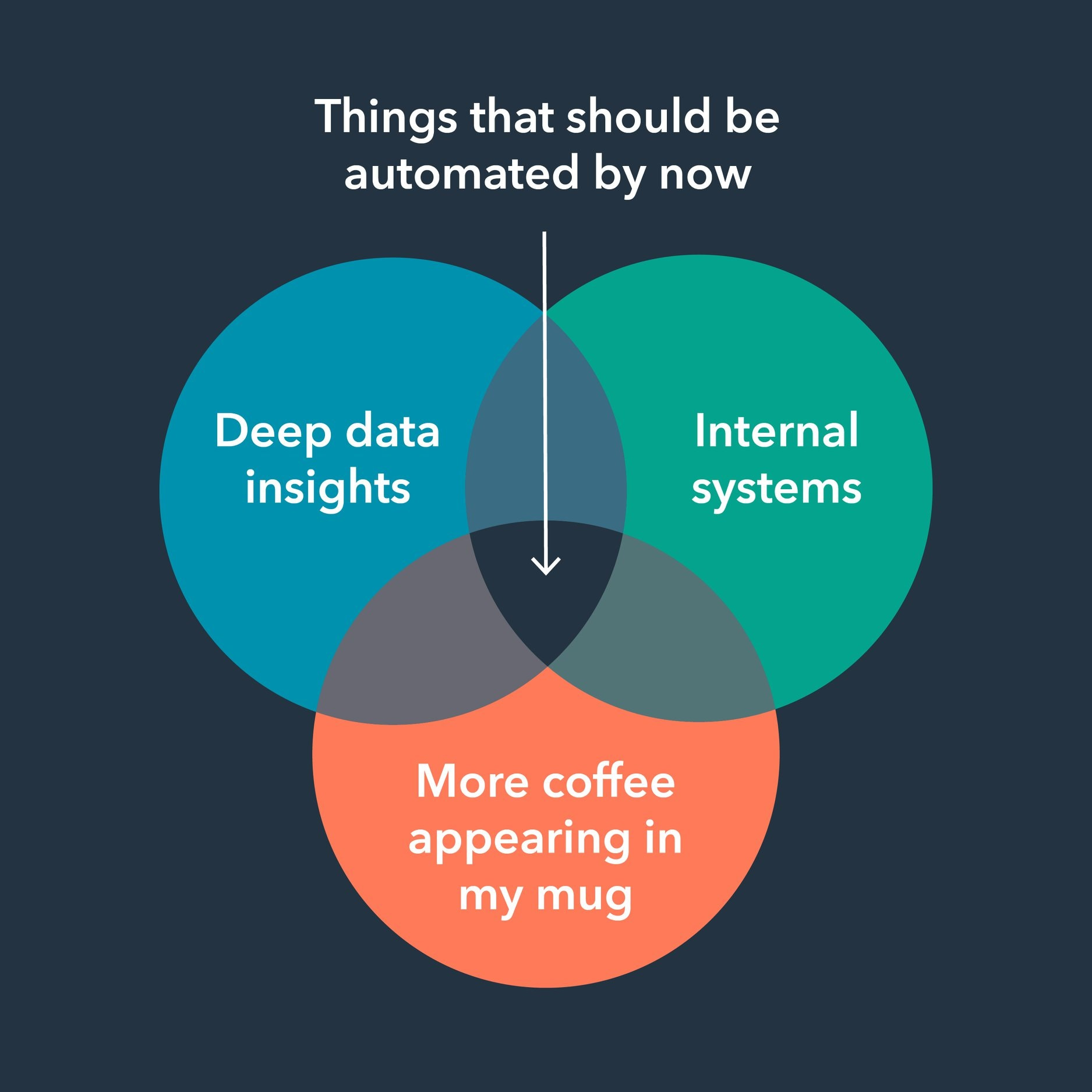 Automation in Hubspot