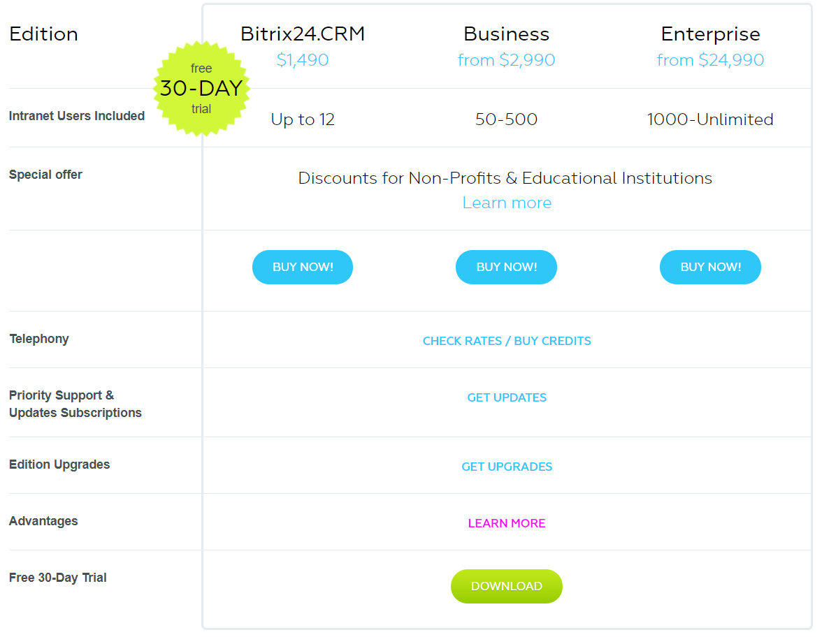 Bitrix24 Review- On premise version Pricing
