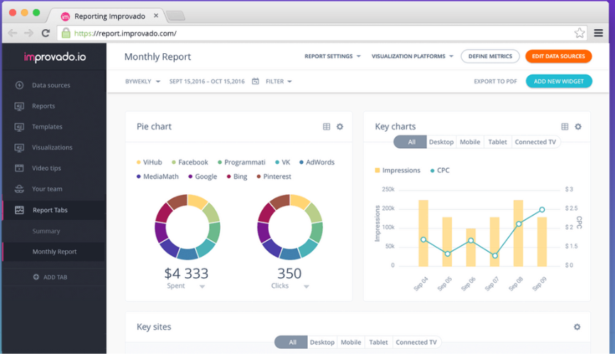 Improvado Review- Customized Marketing Dashboard