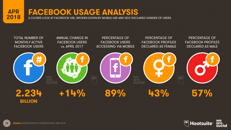 Stay On The Top Of The Facebook Algorithm- Facebook Usage Analysis