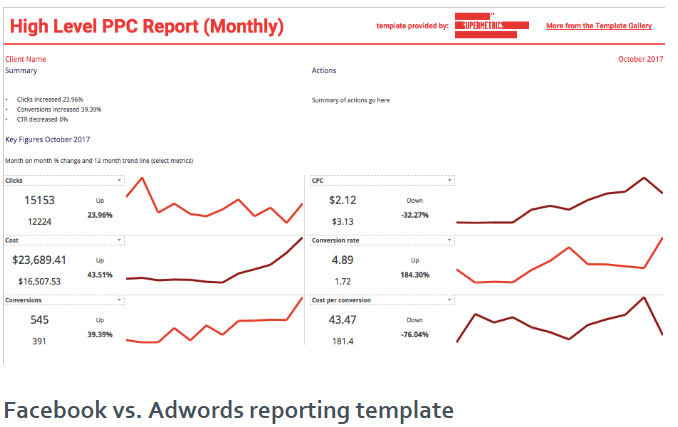 Supermetrics Review- PPC Reports