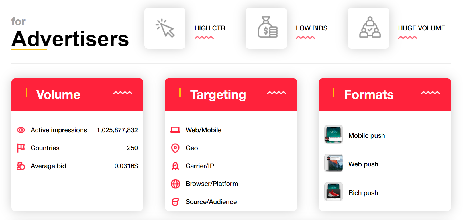DatsPush Review- For Advertisers Stats