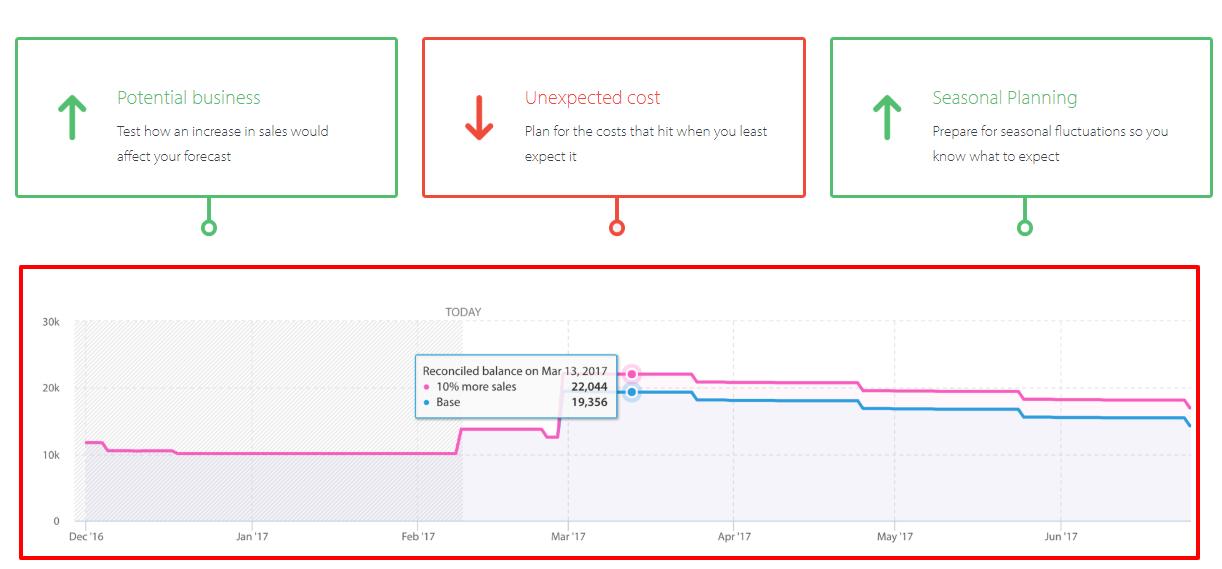 Float App Review- Cash Flow Forecasting Software