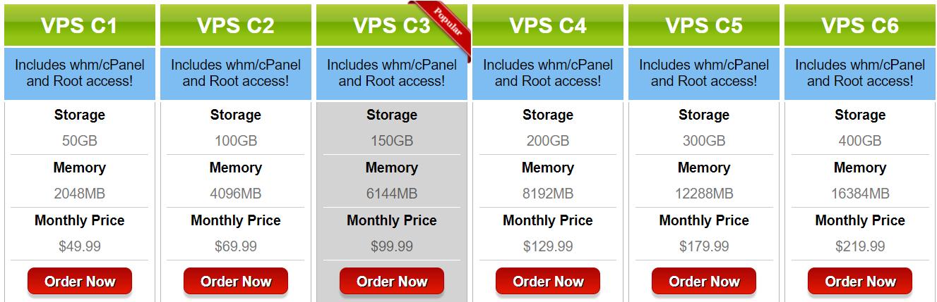 JixHost Review- Cloud VPS Hosting