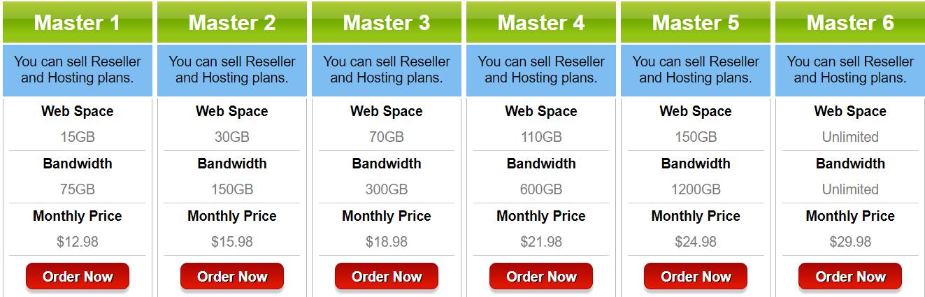 JixHost Review- Master Reseller Hosting