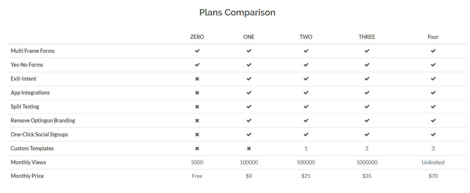 Optingun Review- Features Comparisons