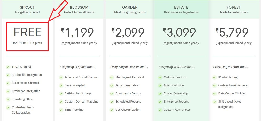 Freshdesk review price