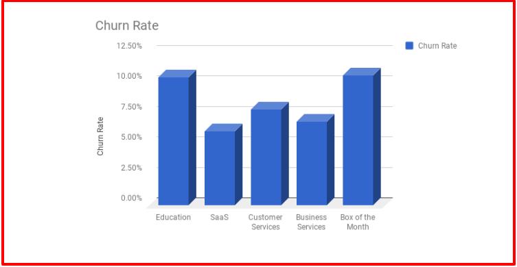 Churn Rate- AllGravy Review