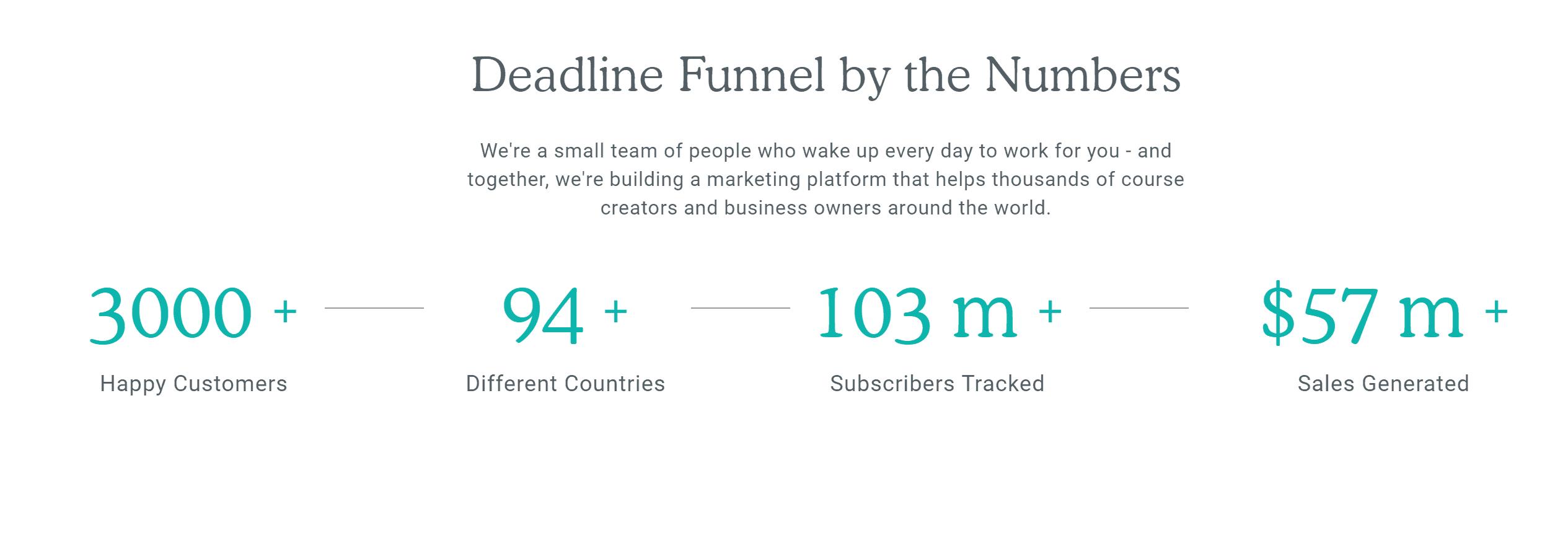 Deadline funnel customers