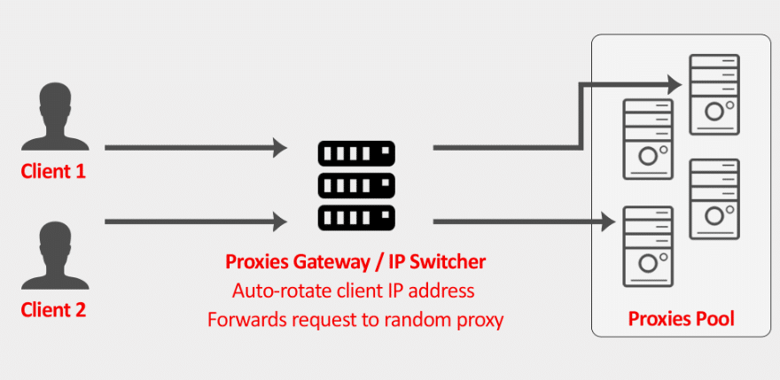 How-proxies-gateway-works-to-Auto-rotate
