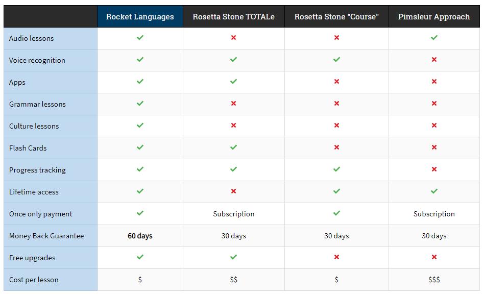 Rocket Languages Coures Review- Platforms Comparison With Other Platform