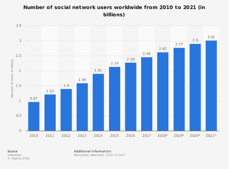 Social Media Marketing- Marketing Data