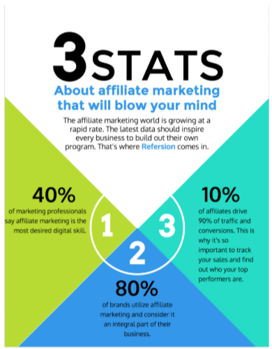 Successful Ways to Make Money Online- Stats About Affiliate Marketing