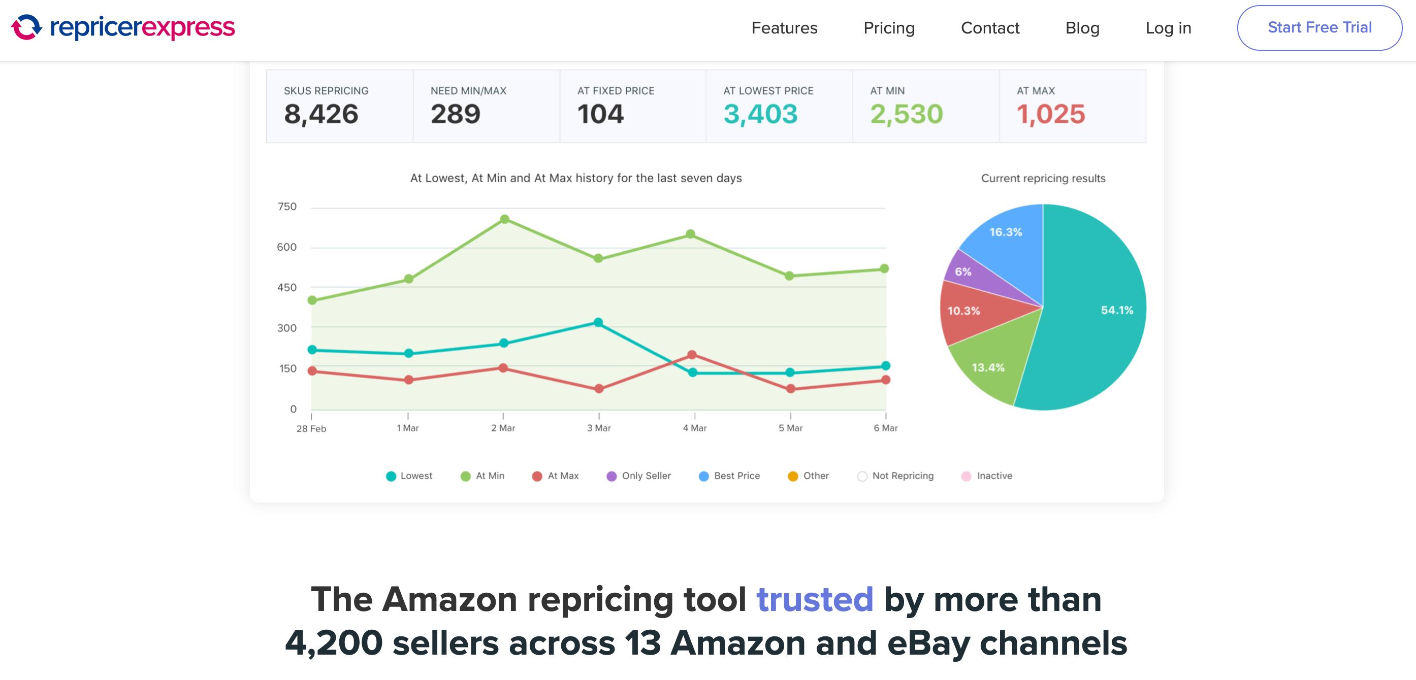RepricerExpress -Amazon Repricing Software
