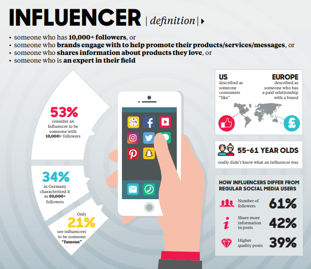 Social Media Influencers- definition