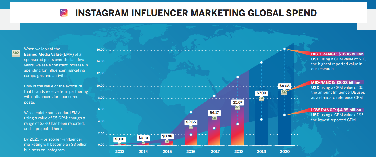 Social Media Influencers - marketing brands