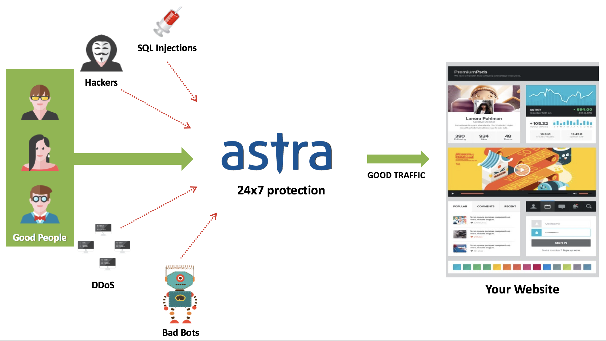 Astra Security Suite Review - connectivity