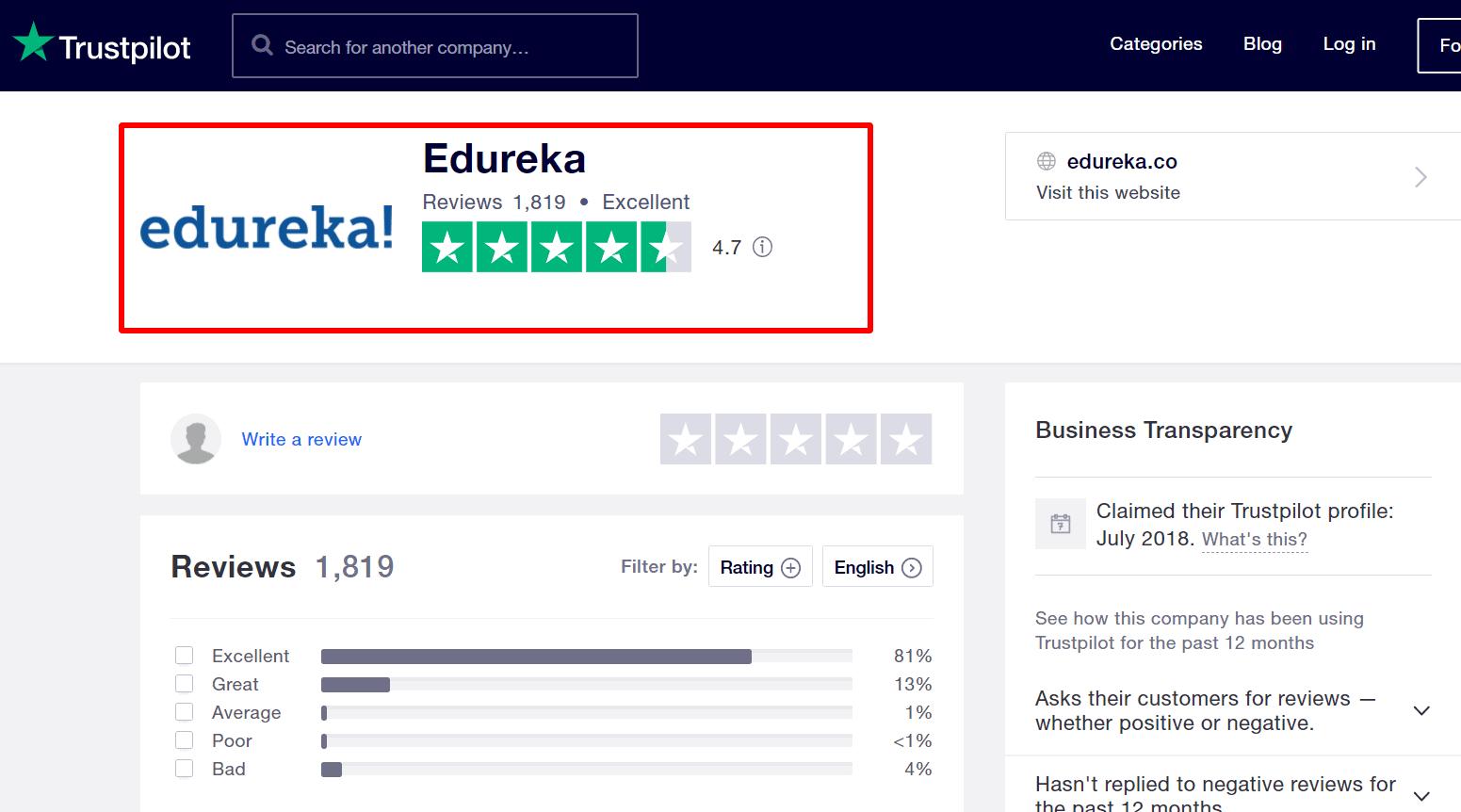 Edureka Trustpilot Reviews