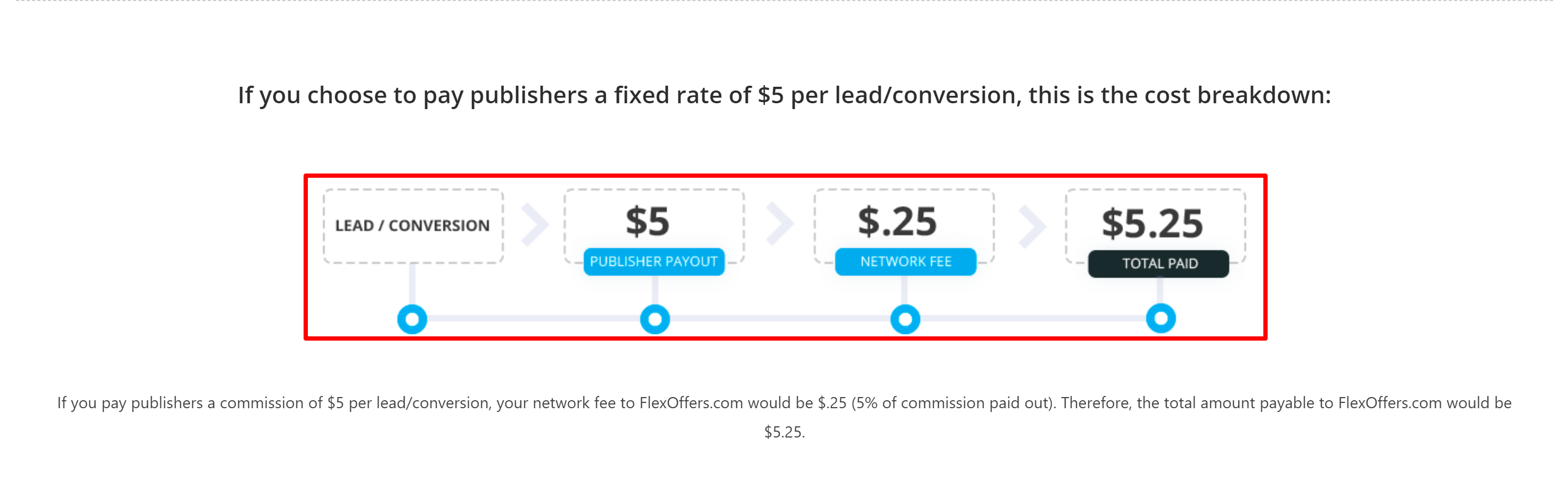 FlexOffers pricing per lead