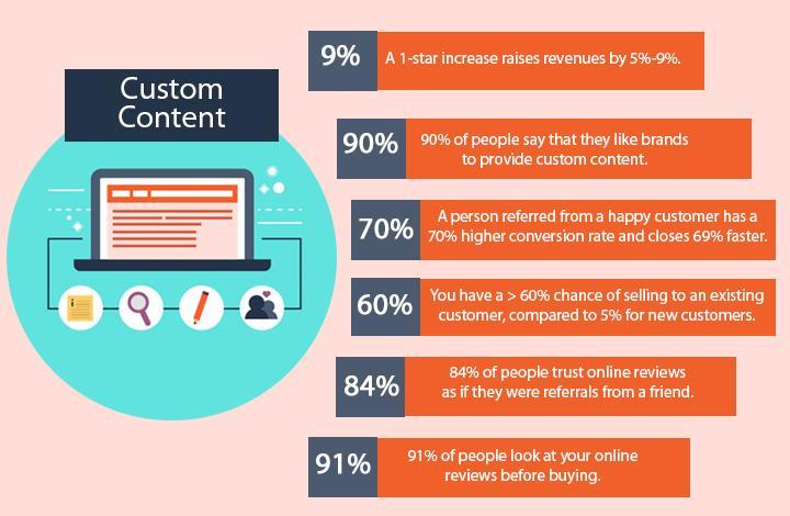 Create custom content