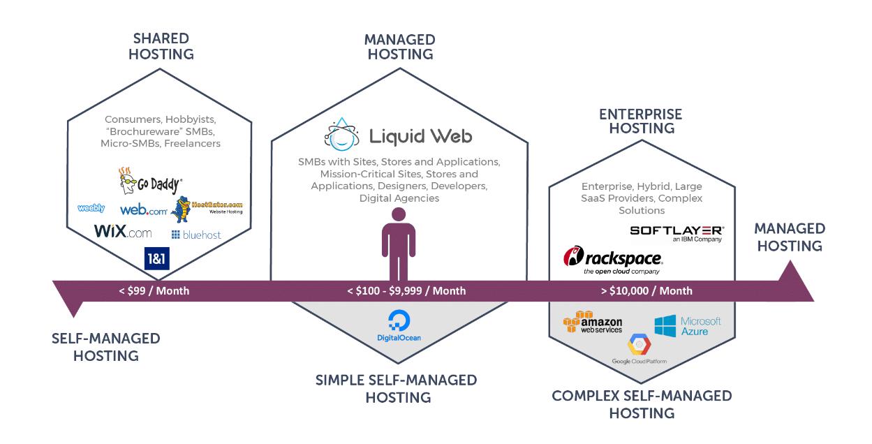 BlueHost vs Liquid Web Comparison- Comparison Inforgraphics