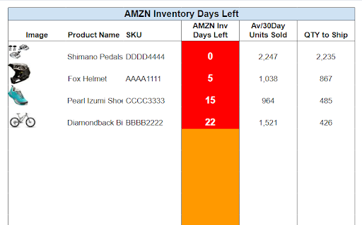 Gorilla ROI Amazon sellers