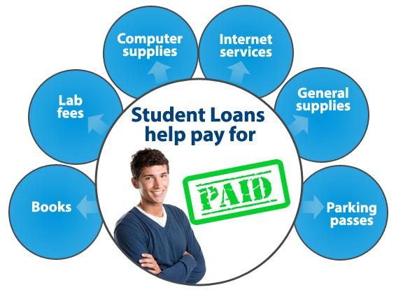 SimpleTuiytion loans