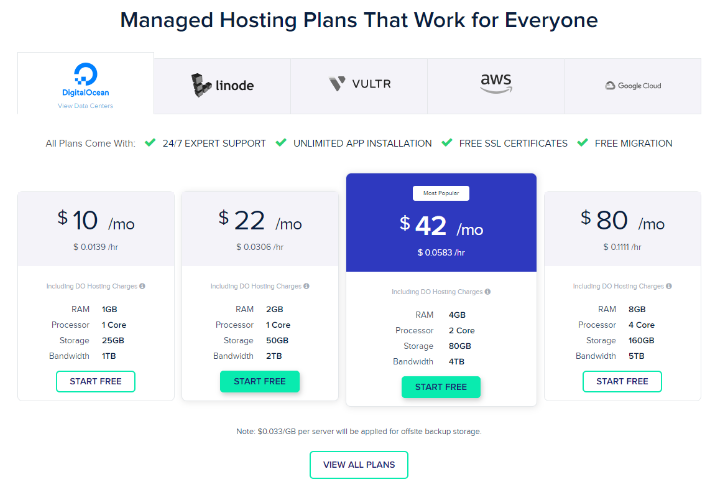 Cloudways Review- Pricing Plan
