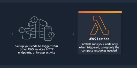 Best AWS lambda courses
