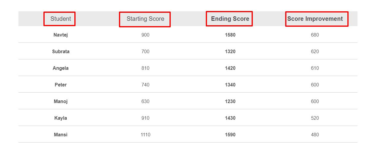 kranse Institute Review - Score