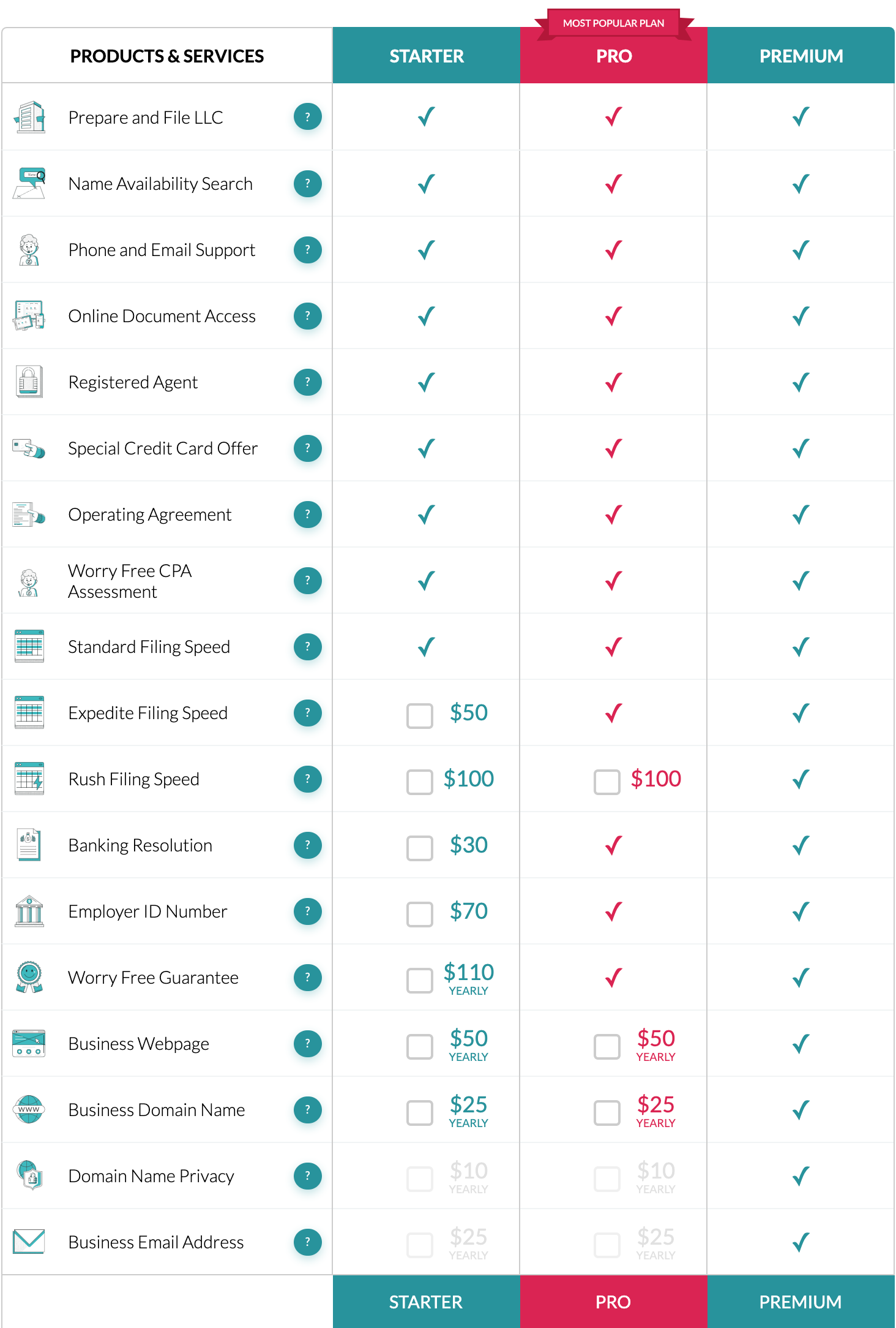 features comparison of ZenBusiness Plans