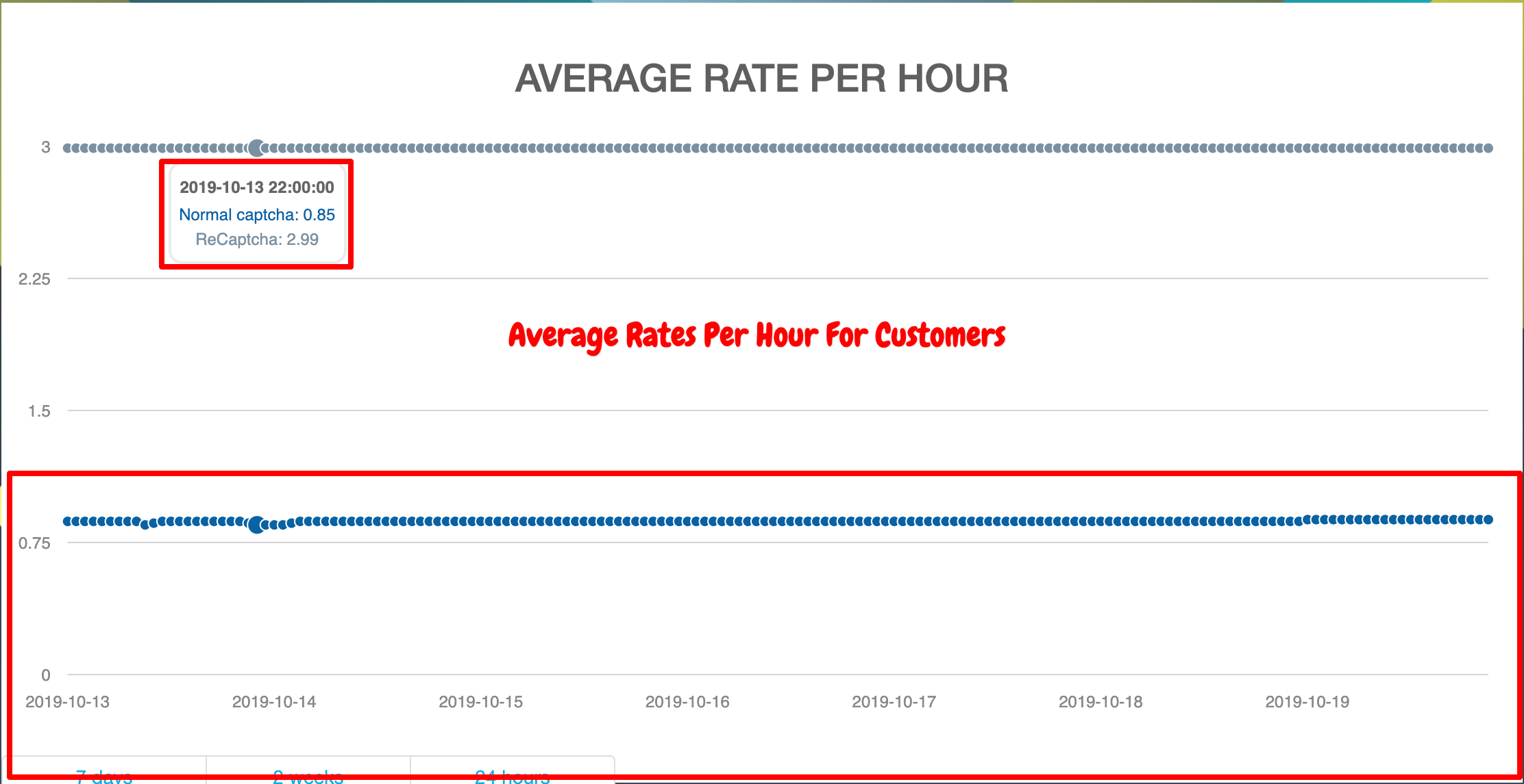 2captcha hourly rate graph