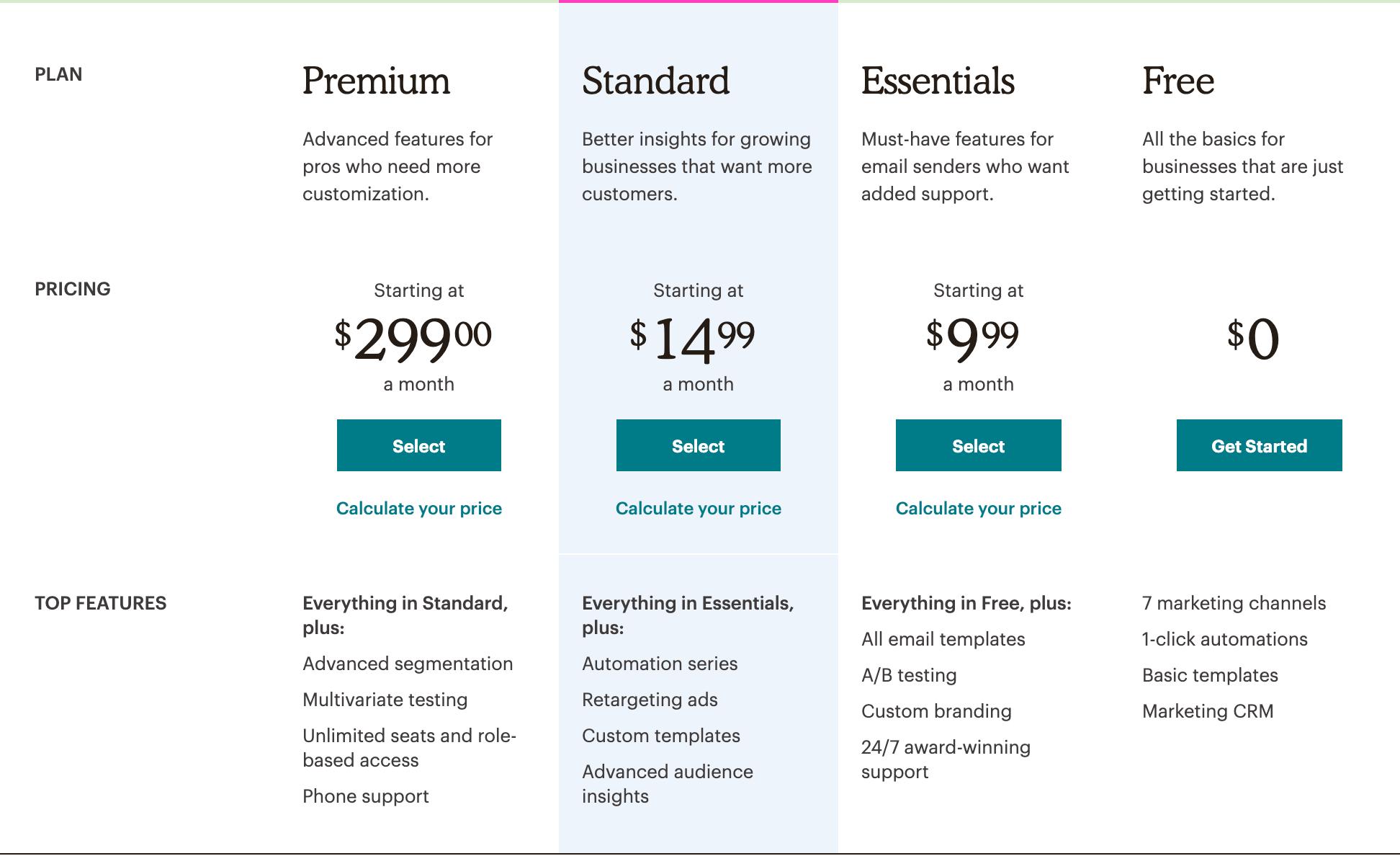 MailChimp vs MailPoet- Pricing MailChimp