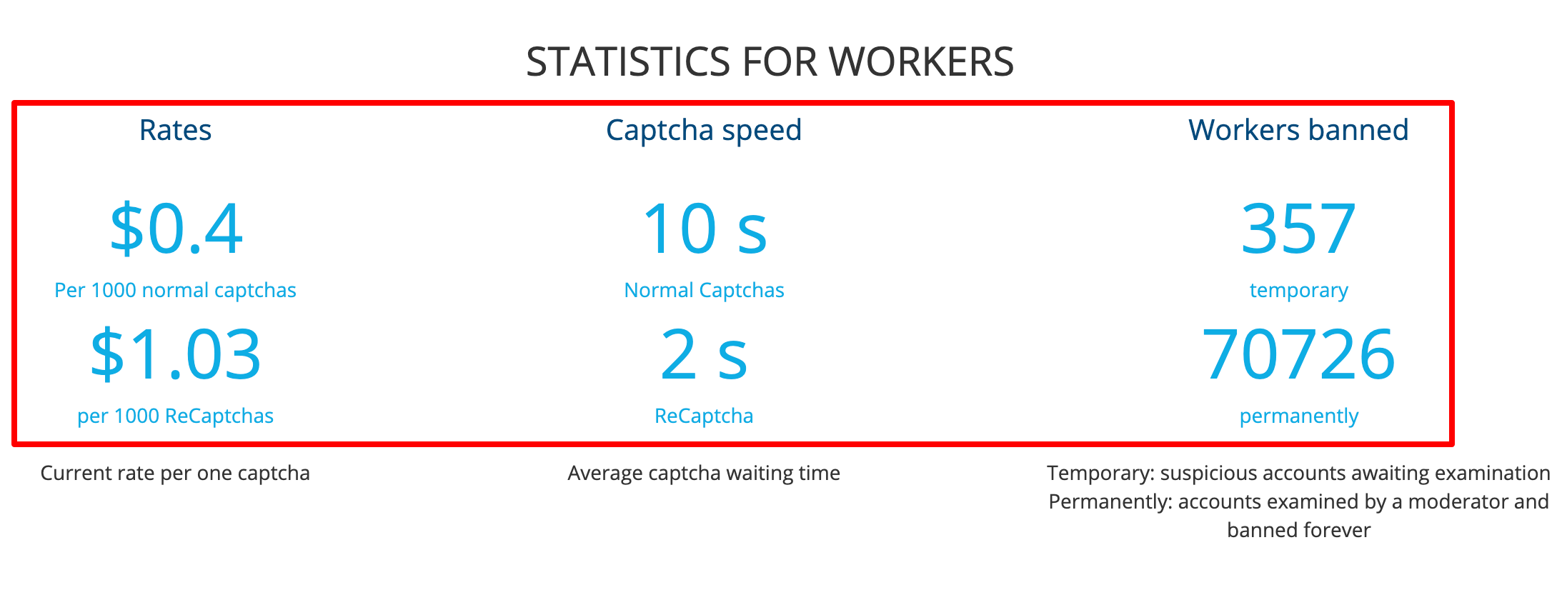 Stats For Workers