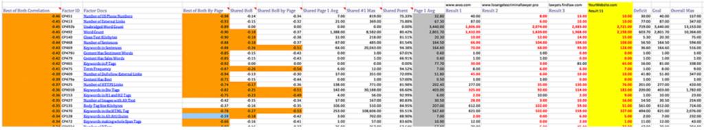 cora ranking factors