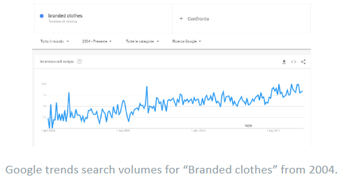 Best Products To Sell online- Branded Clothes