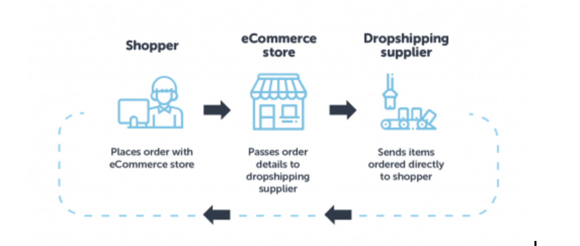 Source Products to Sell On EBay- Dropshipping Suppliers